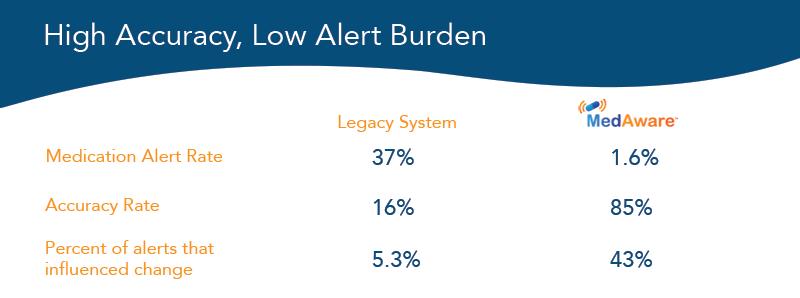 Alert burden table for blog v2